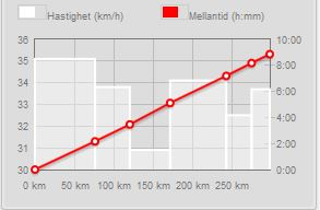 Keskinopeudet matkan edistyessä. Alun vauhdinpito norjalaisten hyvin näkyvissä.
